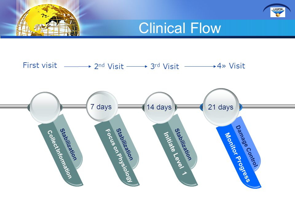 Clinical Flow 7 days Collect Information Stabilization Focus on Physiology Stabilization Initiate Level 1 Stabilization Monitor Progress Damage Contro