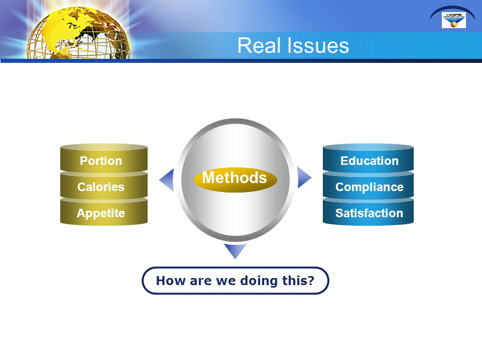Real Issues Methods How are we doing this? Portion Calories Appetite Education Compliance Satisfaction