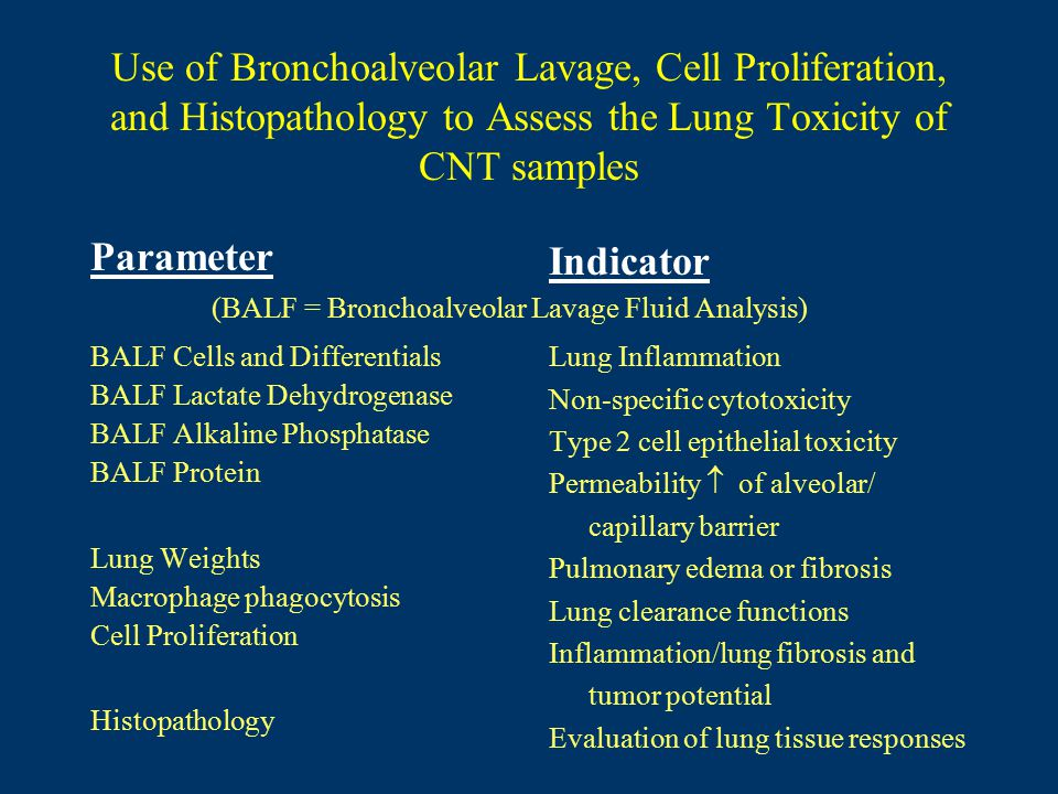 Parameter BALF Cells and Differentials BALF Lactate Dehydrogenase BALF Alkaline Phosphatase BALF Protein Lung Weights Macrophage phagocytosis Cell Proliferation Histopathology Use of Bronchoalveolar Lavage, Cell Proliferation, and Histopathology to Assess the Lung Toxicity of CNT samples Indicator Lung Inflammation Non-specific cytotoxicity Type 2 cell epithelial toxicity Permeability  of alveolar/ capillary barrier Pulmonary edema or fibrosis Lung clearance functions Inflammation/lung fibrosis and tumor potential Evaluation of lung tissue responses (BALF = Bronchoalveolar Lavage Fluid Analysis)