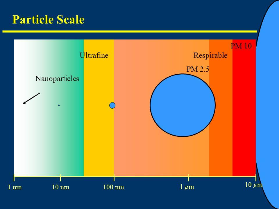 Particle Scale Nanoparticles UltrafineRespirable PM 10 1 nm10 nm100 nm 1  m 10  m PM 2.5