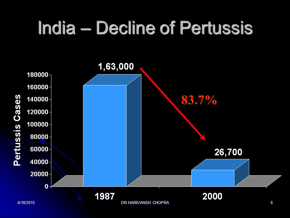 EPIDEMIOLOGY 3. Pertussis is endemic with epidemic cycles every 2 – 3 years after accumulation of susceptible cohorts. 4/18/20155DR HARIVANSH CHOPRA