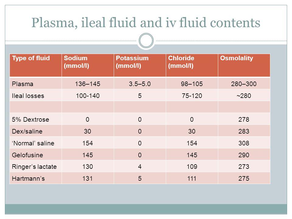 Plasma, ileal fluid and iv fluid contents Type of fluidSodium (mmol/l) Potassium (mmol/l) Chloride (mmol/l) Osmolality Plasma136–1453.5–5.098–105280–3