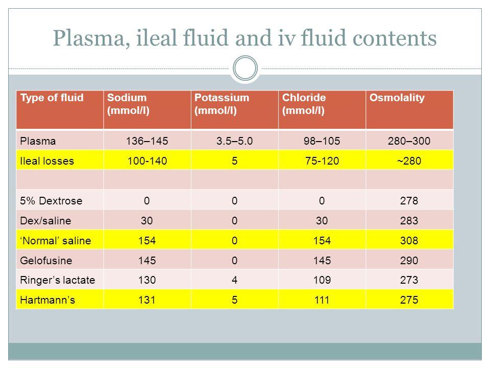 Plasma, ileal fluid and iv fluid contents Type of fluidSodium (mmol/l) Potassium (mmol/l) Chloride (mmol/l) Osmolality Plasma136–1453.5–5.098–105280–300 Ileal losses100-140575-120~280 5% Dextrose000278 Dex/saline300 283 'Normal' saline1540 308 Gelofusine1450 290 Ringer's lactate1304109273 Hartmann's1315111275
