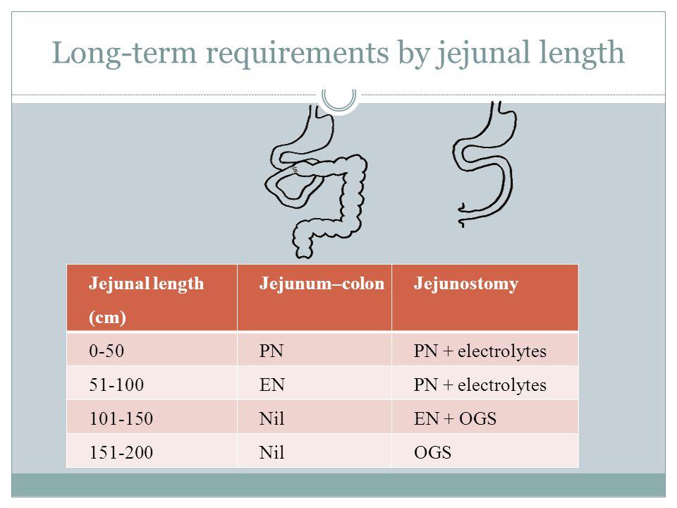 Long-term requirements by jejunal length Jejunal length (cm) Jejunum–colonJejunostomy 0-50PNPN + electrolytes 51-100ENPN + electrolytes 101-150NilEN +