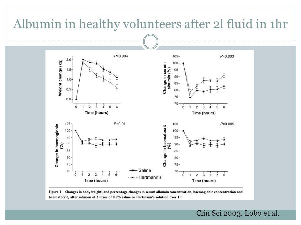 Albumin in healthy volunteers after 2l fluid in 1hr Clin Sci 2003. Lobo et al.