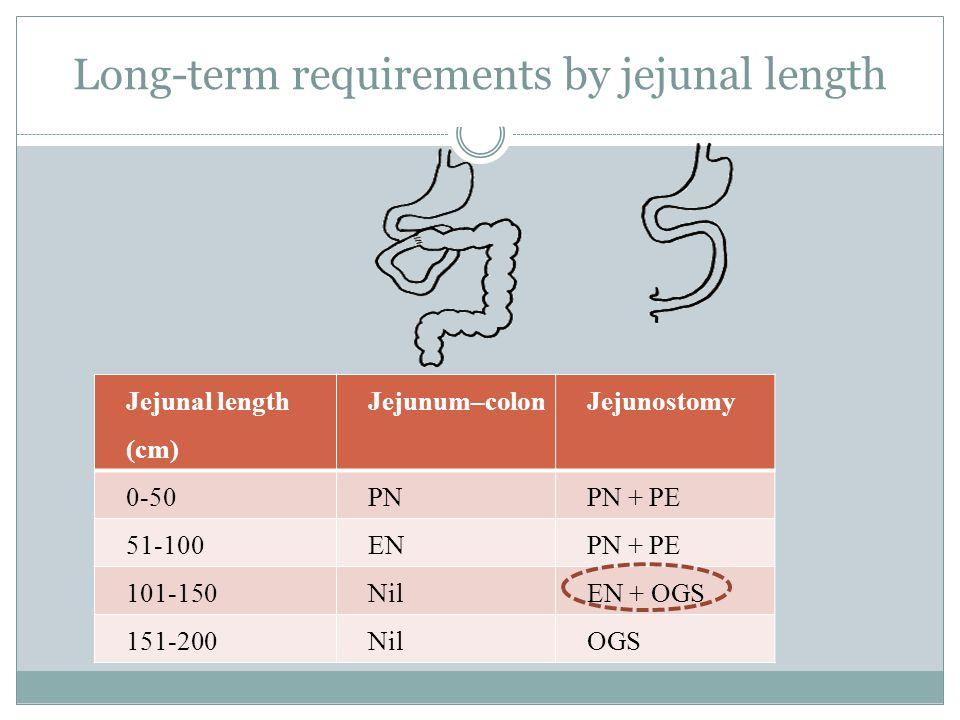 Long-term requirements by jejunal length Jejunal length (cm) Jejunum–colonJejunostomy 0-50PNPN + PE 51-100ENPN + PE 101-150NilEN + OGS 151-200NilOGS