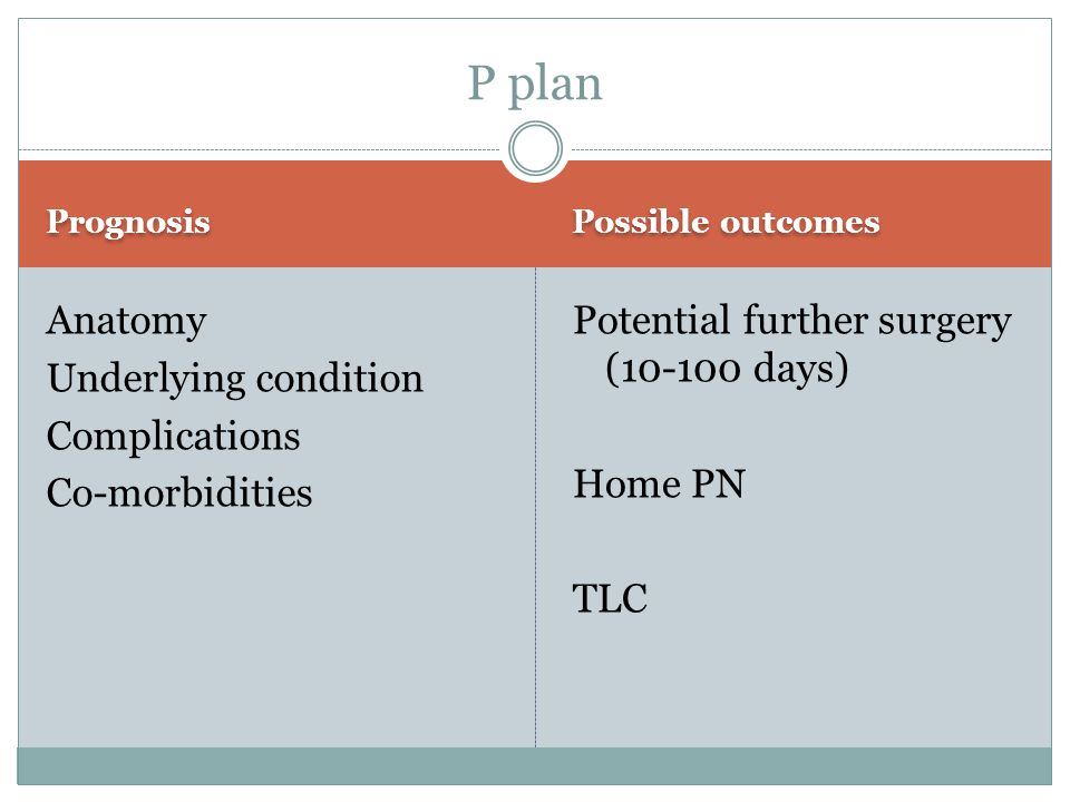 Prognosis Possible outcomes Anatomy Underlying condition Complications Co-morbidities Potential further surgery (10-100 days) Home PN TLC P plan