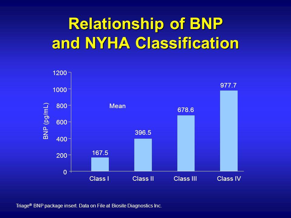 167.5 396.5 678.6 977.7 0 200 400 600 800 1000 1200 Class IClass IIClass IIIClass IV Mean Triage ® BNP package insert. Data on File at Biosite Diagnos