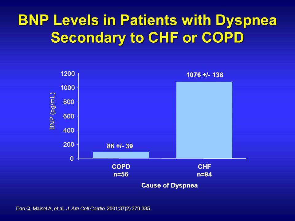 86 +/- 39 1076 +/- 138 0 200 400 600 800 1000 1200 BNP (pg/mL) COPD n=56 CHF n=94 Cause of Dyspnea Dao Q, Maisel A, et al. J. Am Coll Cardio. 2001;37(