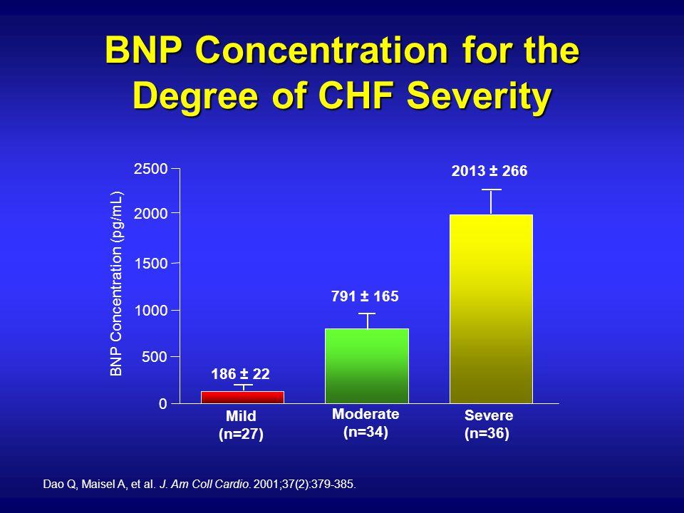 BNP Concentration (pg/mL) 186 ± 22 791 ± 165 2013 ± 266 Mild (n=27) Moderate (n=34) Severe (n=36) 0 500 1000 1500 2000 2500 Dao Q, Maisel A, et al. J.