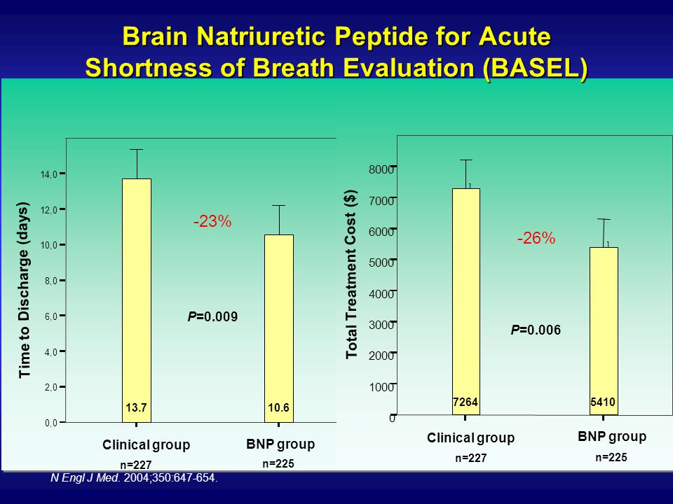 Clinical group BNP group P=0.009 0,0 2,0 4,0 6,0 8,0 10,0 12,0 14,0 Time to Discharge (days) n=227 13.7 n=225 10.6 -23% -26% Clinical group BNP group P=0.006 0 1000 2000 3000 4000 5000 6000 7000 8000 Total Treatment Cost ($) ] ] n=227 7264 n=225 5410 -26% Brain Natriuretic Peptide for Acute Shortness of Breath Evaluation (BASEL) N Engl J Med.
