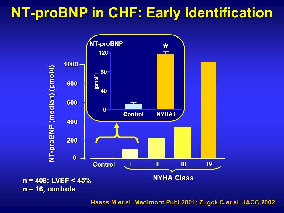 1000 800 0 400 Control IIIIIIIV 600 200 n = 408; LVEF < 45% n = 16; controls 0 40 80 120 NT-proBNP Control NYHA I (pmol/l) * Haass M et al. Medimont P
