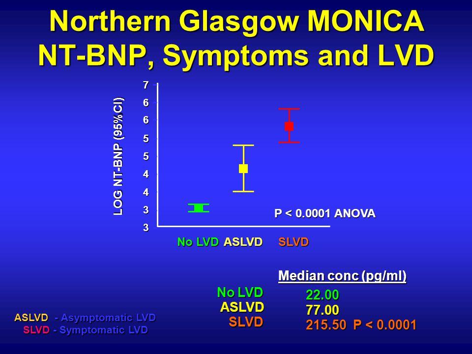 Median conc (pg/ml) NoLVD 22.00 ASLVD 77.00 SLVD 215.50 P < 0.0001 Northern Glasgow MONICA NT-BNP, Symptoms and LVD 7 6 6 5 5 4 4 3 3 No LVD ASLVDSLVD