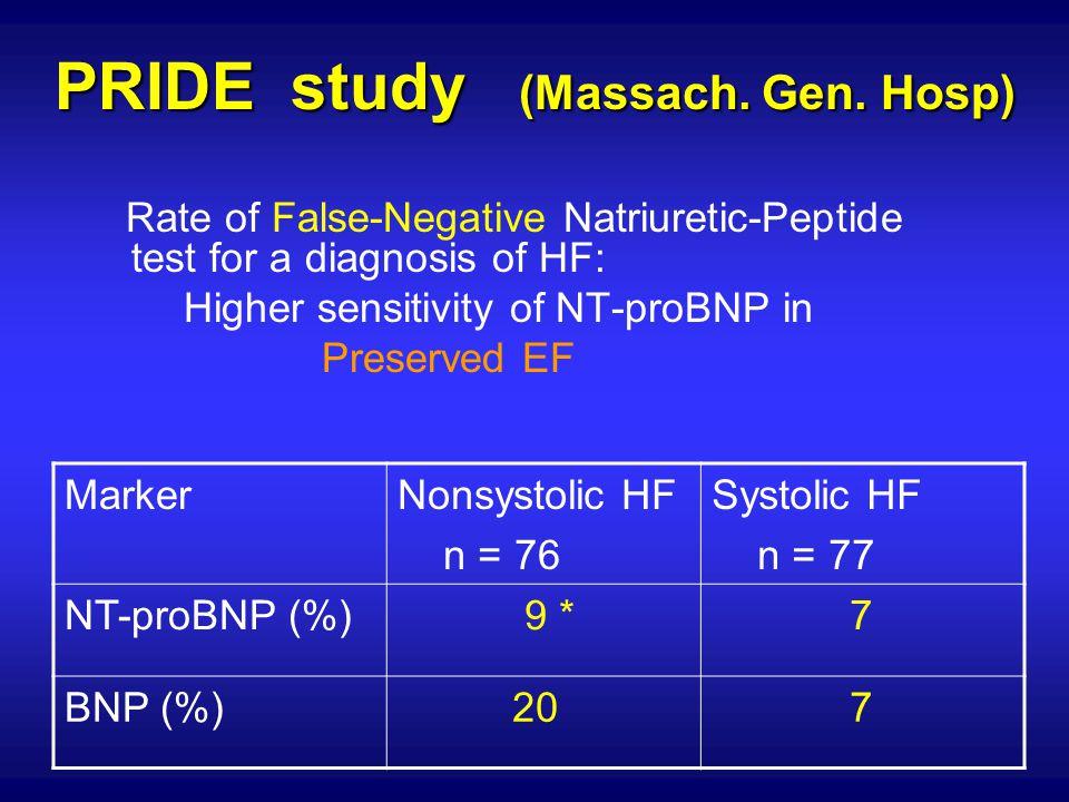 PRIDE study (Massach. Gen. Hosp) Rate of False-Negative Natriuretic-Peptide test for a diagnosis of HF: Higher sensitivity of NT-proBNP in Preserved E