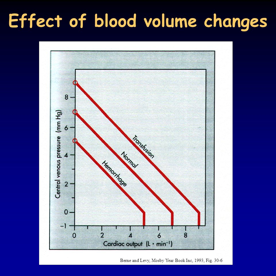 Effect of blood volume changes Berne and Levy, Mosby Year Book Inc, 1993, Fig. 30-6