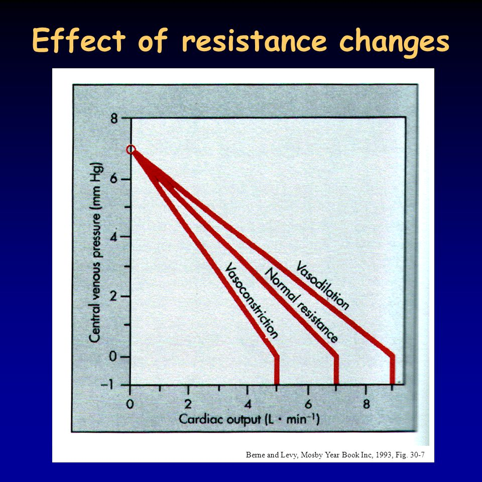 Effect of resistance changes Berne and Levy, Mosby Year Book Inc, 1993, Fig. 30-7