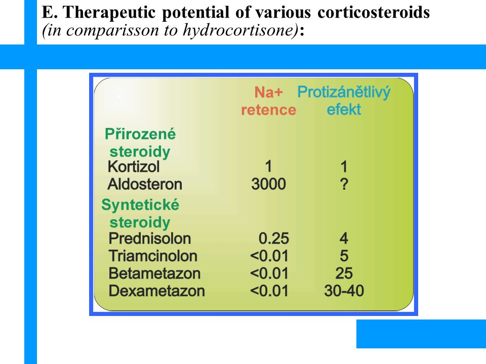 E. Therapeutic potential of various corticosteroids (in comparisson to hydrocortisone): Lísek, 2003