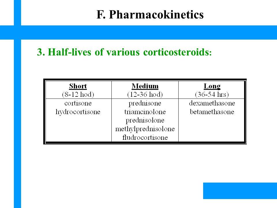 Lísek, 2003 3. Half-lives of various corticosteroids : Lísek, 2003 F. Pharmacokinetics