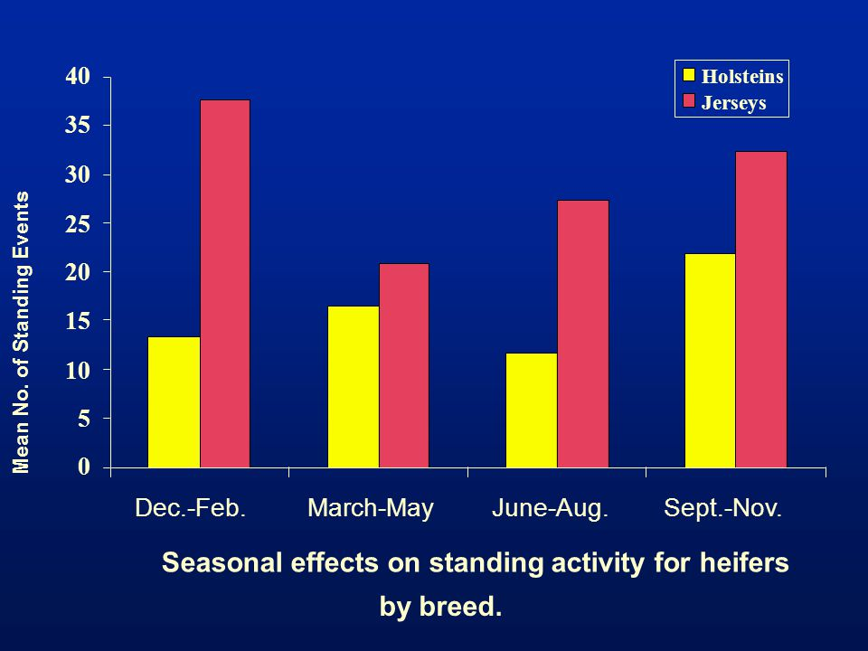 Seasonal effects on standing activity for heifers by breed. 0 5 10 15 20 25 30 35 40 Dec.-Feb.March-MayJune-Aug.Sept.-Nov. Mean No. of Standing Events