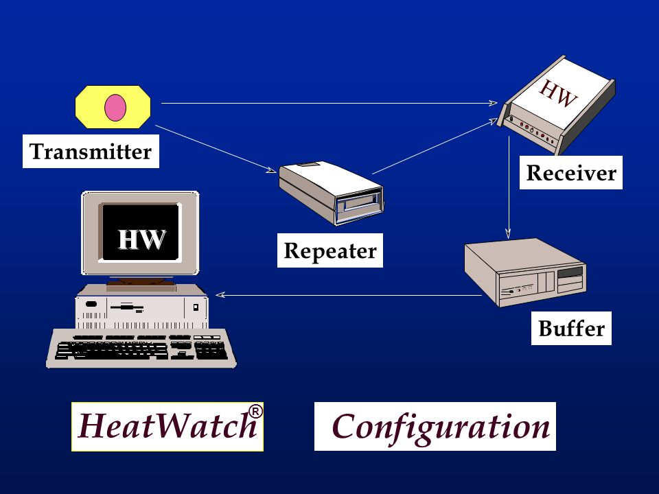 HeatWatch ® Configuration HW Transmitter Receiver Buffer Repeater HW