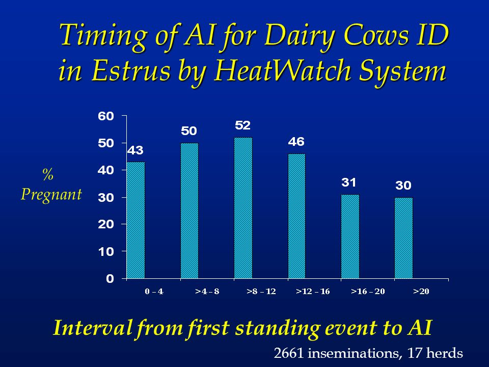 Timing of AI for Dairy Cows ID in Estrus by HeatWatch System Interval from first standing event to AI % Pregnant 2661 inseminations, 17 herds