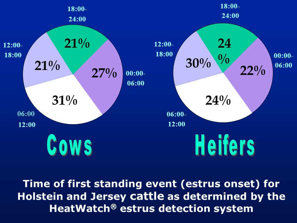 Time of first standing event (estrus onset) for Holstein and Jersey cattle as determined by the HeatWatch ® estrus detection system 21% 27% 31% 21% 24