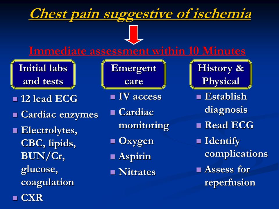 Chest pain suggestive of ischemia 12 lead ECG 12 lead ECG Cardiac enzymes Cardiac enzymes Electrolytes, CBC, lipids, BUN/Cr, glucose, coagulation Electrolytes, CBC, lipids, BUN/Cr, glucose, coagulation CXR CXR Immediate assessment within 10 Minutes Establish diagnosis Establish diagnosis Read ECG Read ECG Identify complications Identify complications Assess for reperfusion Assess for reperfusion Initial labs and tests Emergent care History & Physical IV access IV access Cardiac monitoring Cardiac monitoring Oxygen Oxygen Aspirin Aspirin Nitrates Nitrates