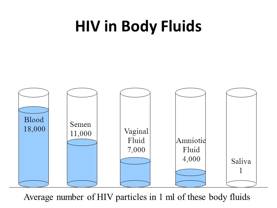 HIV Transmission Body fluids that are a frequent source of transmission: – Blood – Semen – Vaginal Secretions – Breast Milk