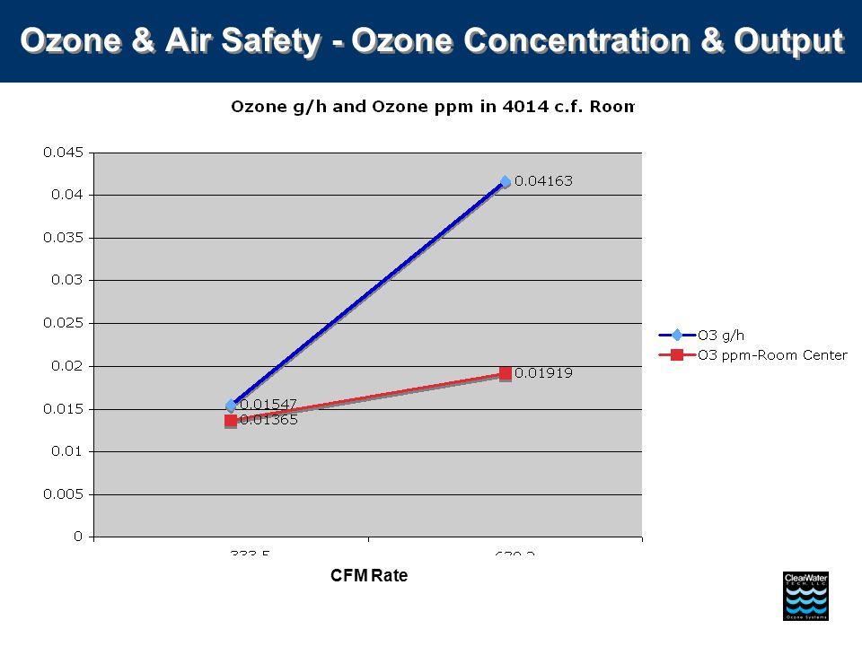 CFM Rate