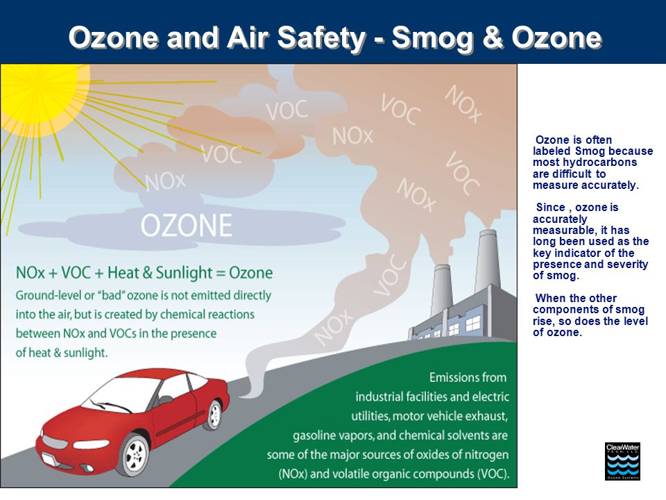 Ozone is often labeled Smog because most hydrocarbons are difficult to measure accurately.