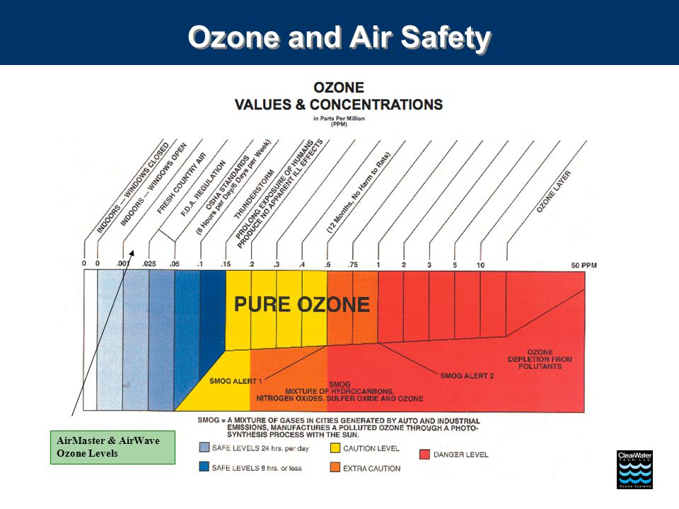 AirMaster & AirWave Ozone Levels Ozone and Air Safety