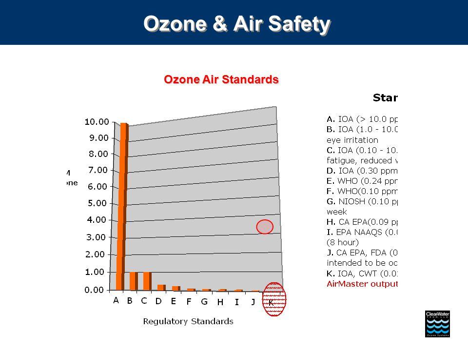 Ozone Air Standards