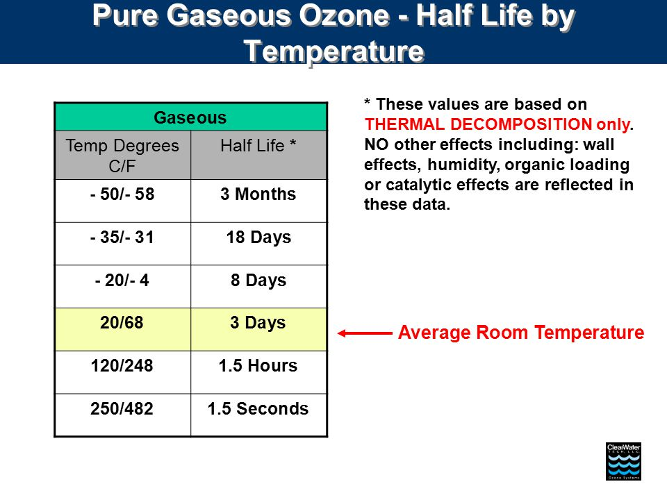 Pure Gaseous Ozone - Half Life by Temperature Gaseous Temp Degrees C/F Half Life * - 50/- 583 Months - 35/- 3118 Days - 20/- 48 Days 20/683 Days 120/2