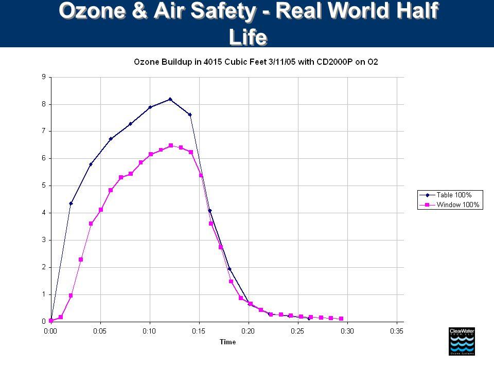 Ozone & Air Safety - Real World Half Life