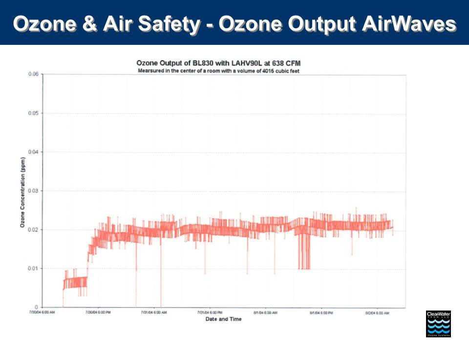 Ozone & Air Safety - Ozone Output AirWaves