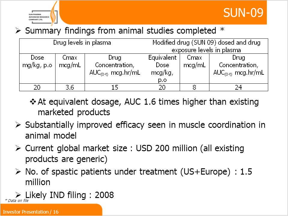 Investor Presentation / 16 SUN-09  Summary findings from animal studies completed *  At equivalent dosage, AUC 1.6 times higher than existing marketed products  Substantially improved efficacy seen in muscle coordination in animal model  Current global market size : USD 200 million (all existing products are generic)‏  No.