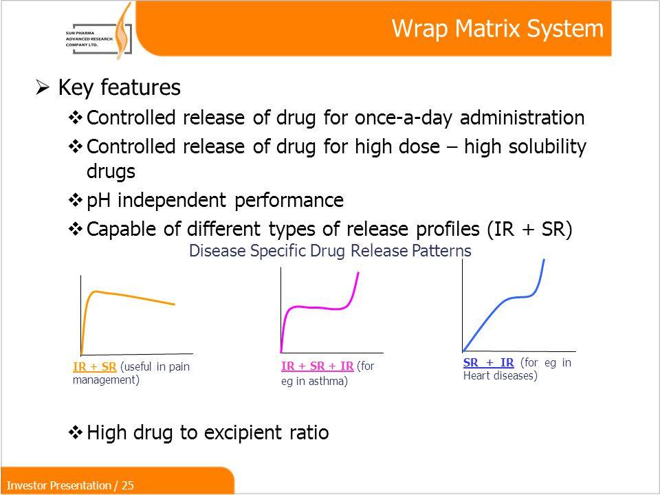 Investor Presentation / 25  Key features  Controlled release of drug for once-a-day administration  Controlled release of drug for high dose – high solubility drugs  pH independent performance  Capable of different types of release profiles (IR + SR)‏  High drug to excipient ratio IR + SR (useful in pain management) IR + SR + IR (for eg in asthma) SR + IR (for eg in Heart diseases)‏ Disease Specific Drug Release Patterns Wrap Matrix System