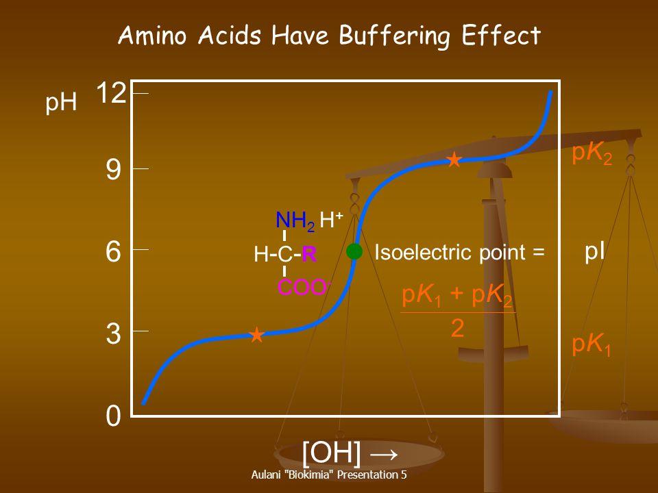 Aulani Biokimia Presentation 5 COOH NH 2 H + COO - R - C - HR - C - H NH 2 H + R - C - HR - C - H COO - NH 2 R - C - HR - C - H Acidic environment Neutral environment Alkaline environment +1 0 pK 1 ~ 2 pK 2 ~ 9 Isoelectric point 5.5