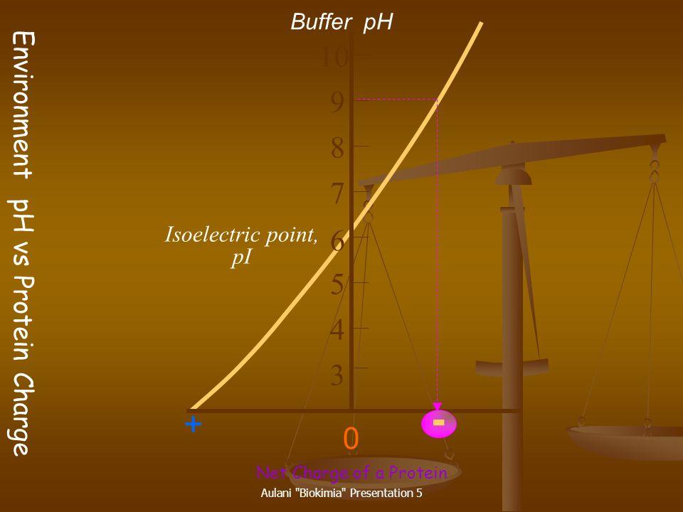 Aulani Biokimia Presentation 5 12 9 6 3 0 [OH] → ★ ★ pK1pK1 pK2pK2 pH pI H-C-RH-C-R COO - NH 2 H + Isoelectric point = pK 1 + pK 2 2 Amino Acids Have Buffering Effect