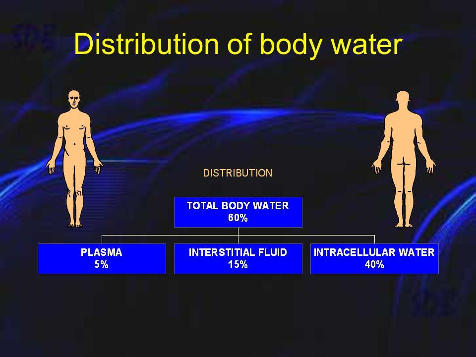 Fluid and Electrolyte balance Dr Sanjay De Bakshi MS;FRCS