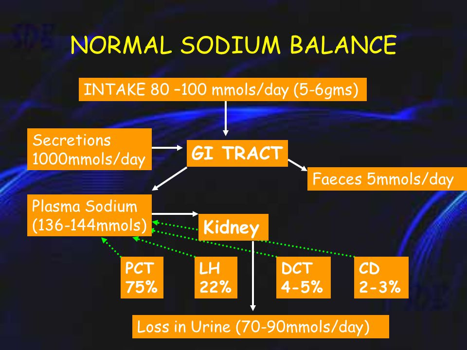 Pathophysiology: Serum sodium is regulated by  thirst,  ADH,  the renin-angiotensin-aldosterone system, and  variations in renal handling of filtered sodium.