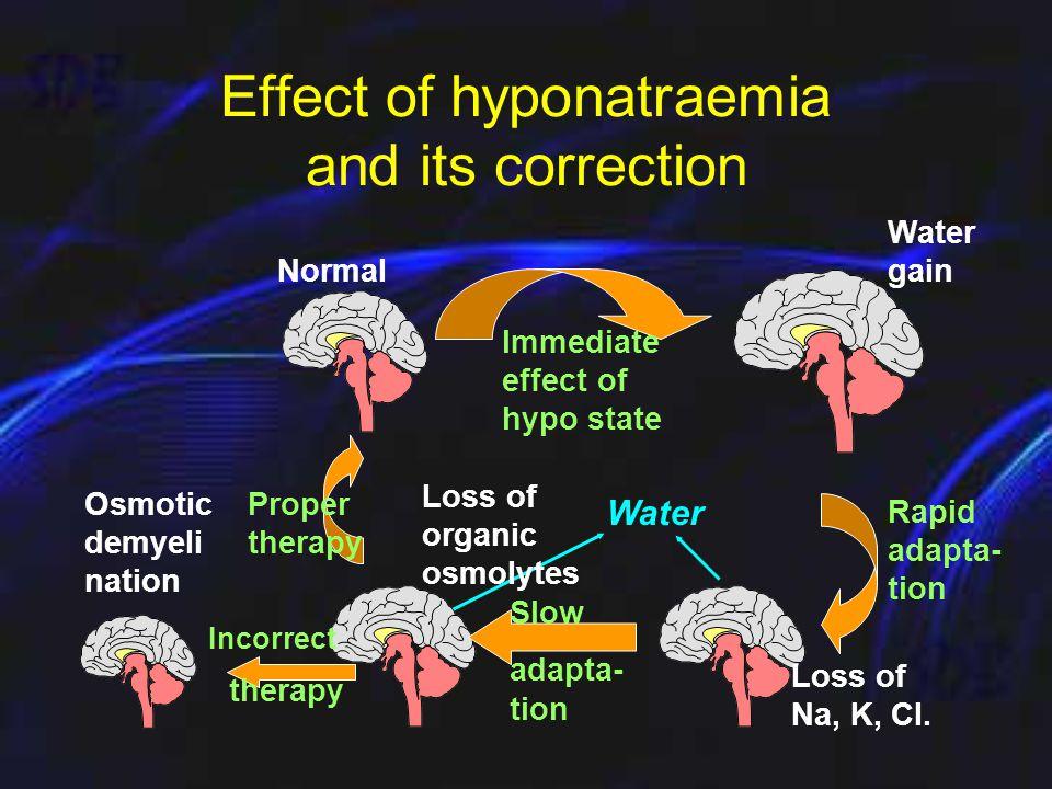HYPONATRAEMIA GI or Skin
