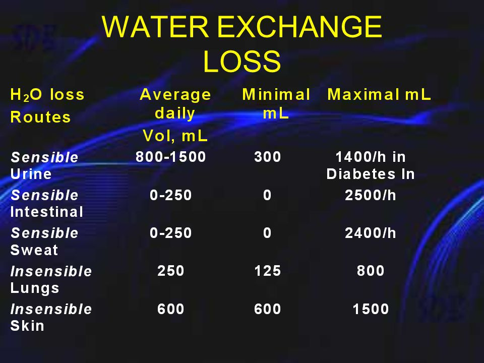 WATER EXCHANGE (60 to 80kg man.) GAIN