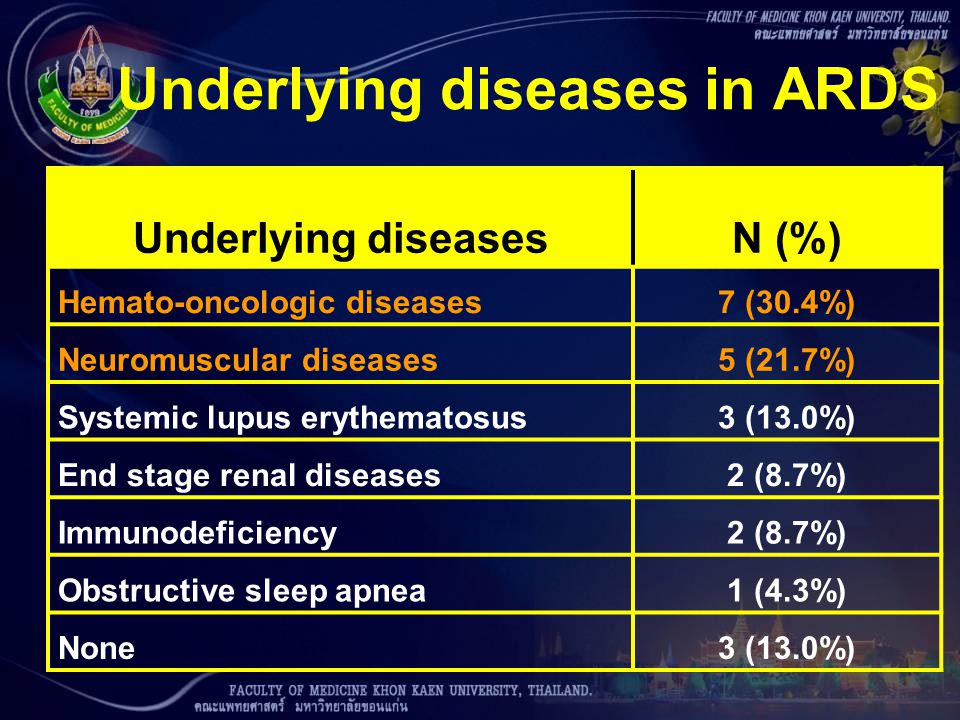Underlying diseases in ARDS Underlying diseasesN (%) Hemato-oncologic diseases7 (30.4%) Neuromuscular diseases5 (21.7%) Systemic lupus erythematosus3