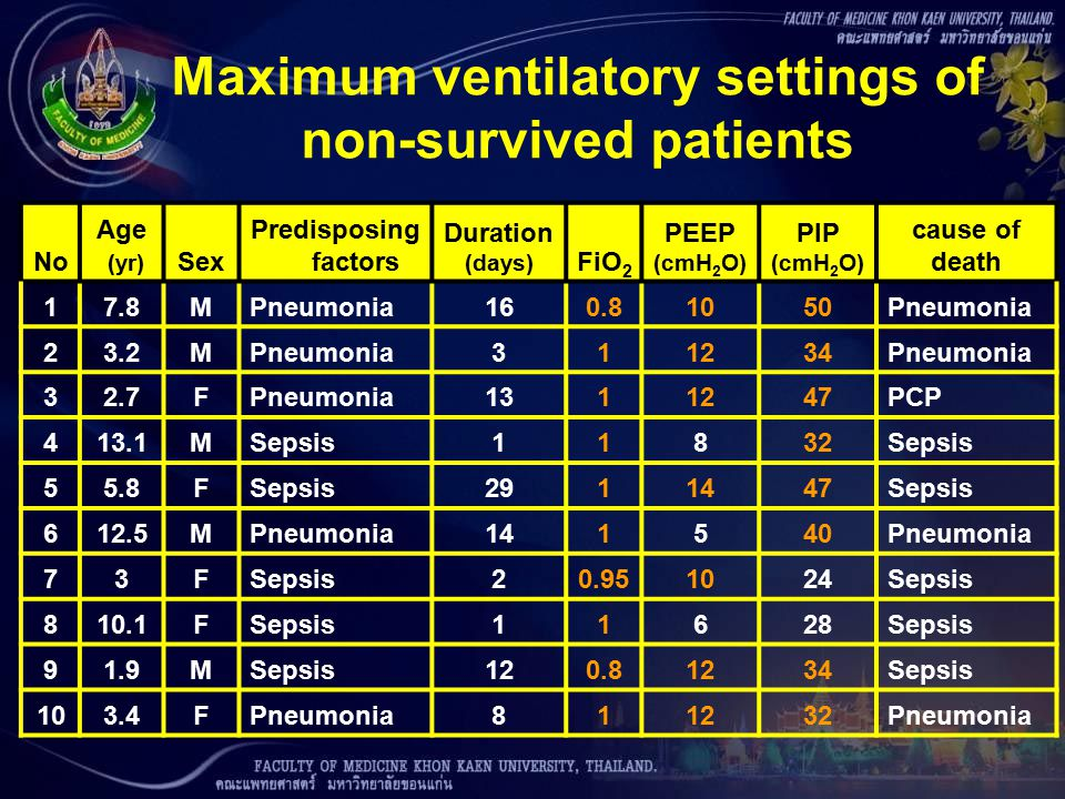 Maximum ventilatory settings of non-survived patients No Age (yr) Sex Predisposing factors Duration (days) FiO 2 PEEP (cmH 2 O) PIP (cmH 2 O) cause of