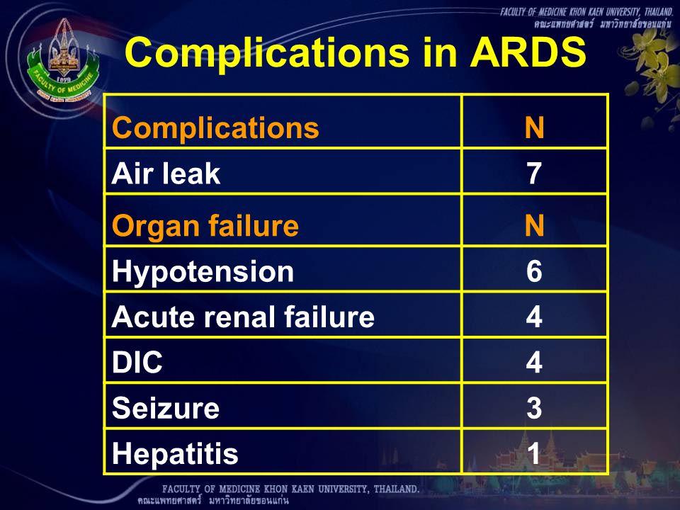 Complications in ARDS ComplicationsN Air leak7 Organ failureN Hypotension6 Acute renal failure4 DIC4 Seizure3 Hepatitis1
