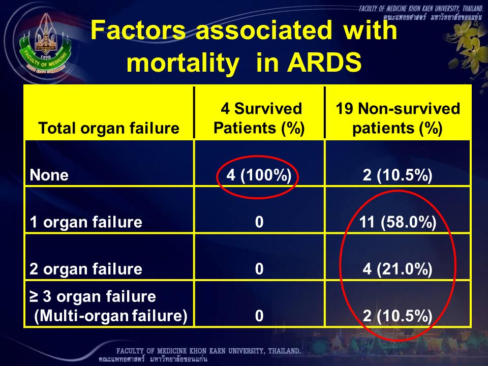 Factors associated with mortality in ARDS Total organ failure 4 Survived Patients (%) 19 Non-survived patients (%) None4 (100%)2 (10.5%) 1 organ failu