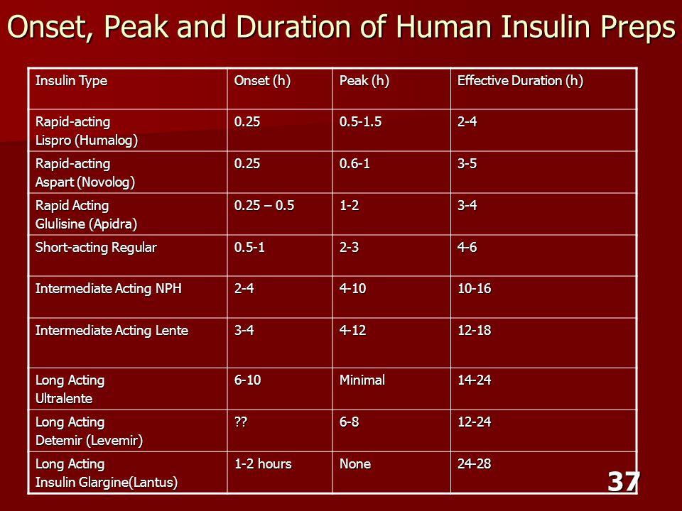 37 Onset, Peak and Duration of Human Insulin Preps Insulin Type Onset (h) Peak (h) Effective Duration (h) Rapid-acting Lispro (Humalog) 0.250.5-1.52-4