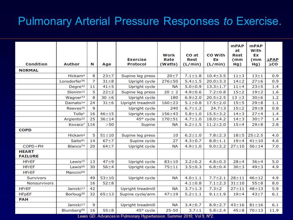Lewis GD. Advances in Pulmonary Hypertension. Summer 2010; Vol 9, N°2. Pulmonary Arterial Pressure Responses to Exercise.