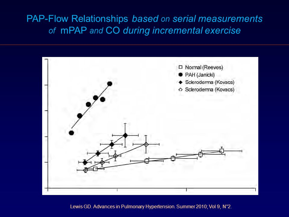 PAP-Flow Relationships based on serial measurements of mPAP and CO during incremental exercise Lewis GD. Advances in Pulmonary Hypertension. Summer 20